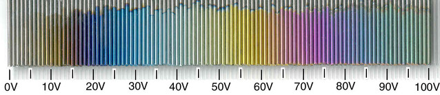 Table de couleur anodisation