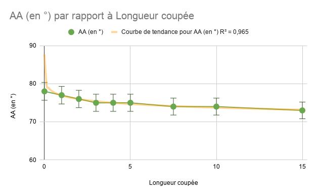 graphique coupe blank scion pointe AA degré