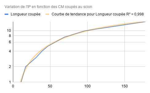 graphique variation IP decoupe blank scion