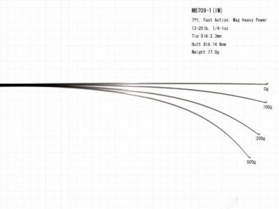 MB 709-1HM